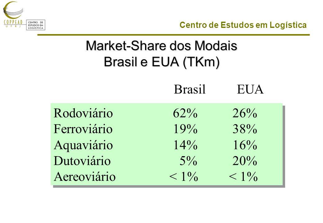 Centro de Estudos em Logística Market-Share dos Modais Brasil e EUA (TKm) Rodoviário62%26% Ferroviário19%38% Aquaviário14%16% Dutoviário 5%20% Aereoviário < 1% < 1% Rodoviário62%26% Ferroviário19%38% Aquaviário14%16% Dutoviário 5%20% Aereoviário < 1% < 1% BrasilEUA