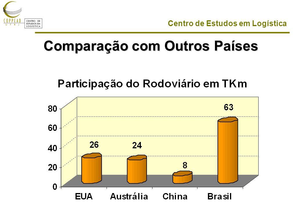 Centro de Estudos em Logística Comparação com Outros Países