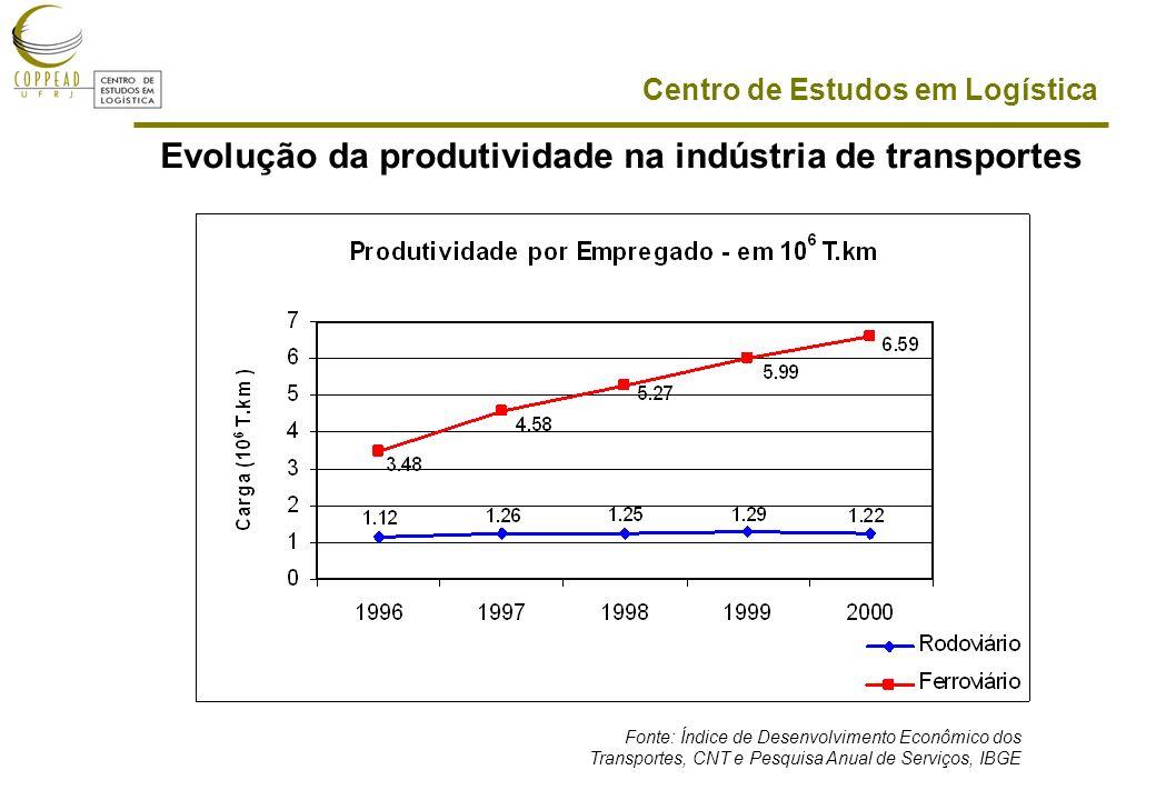 Centro de Estudos em Logística Evolução da produtividade na indústria de transportes Fonte: Índice de Desenvolvimento Econômico dos Transportes, CNT e Pesquisa Anual de Serviços, IBGE