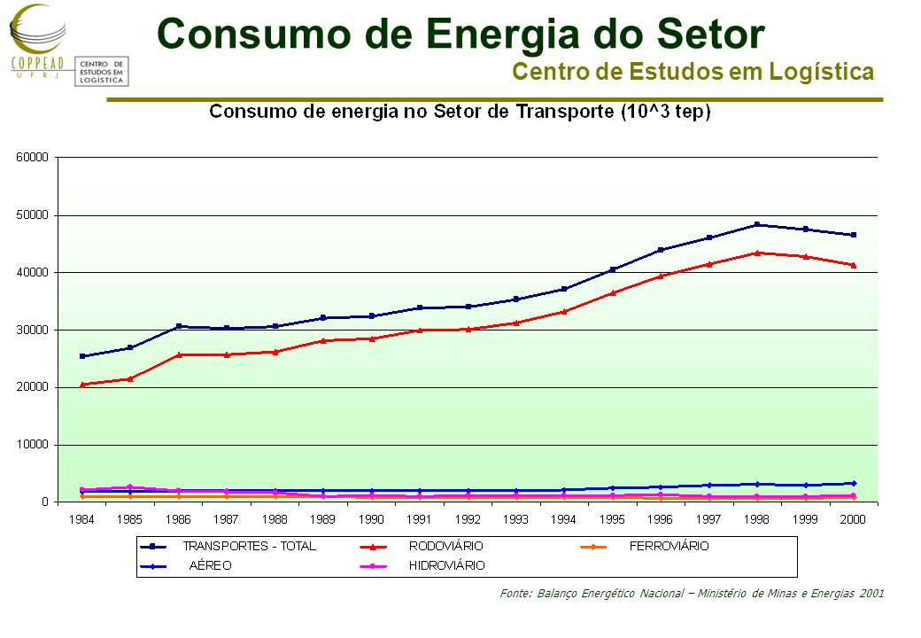 Centro de Estudos em Logística Consumo de Energia do Setor Fonte: Balanço Energético Nacional – Ministério de Minas e Energias 2001