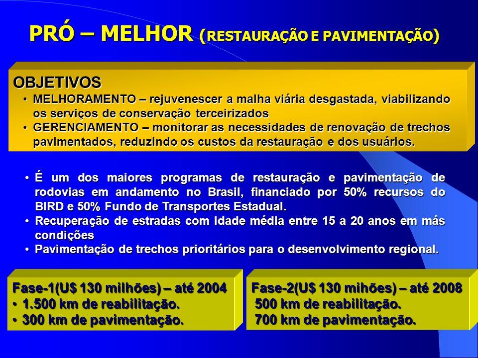 Fase-1(U$ 130 milhões) – até 2004 1.500 km de reabilitação.1.500 km de reabilitação.