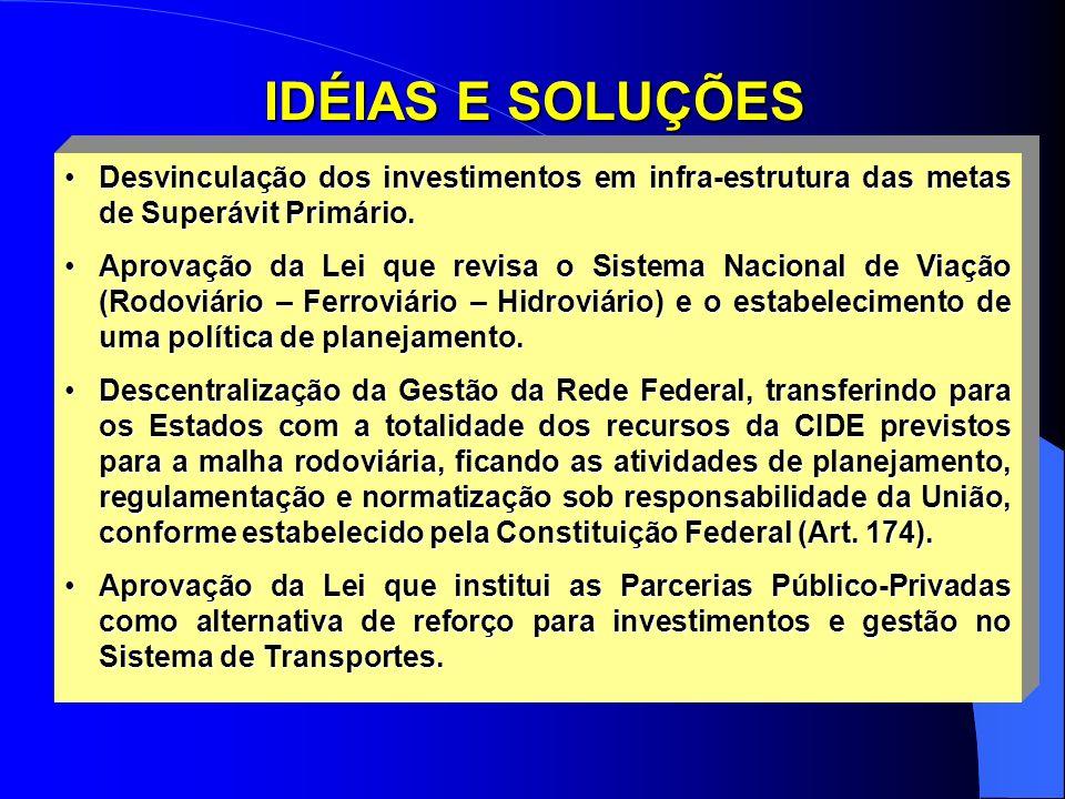 IDÉIAS E SOLUÇÕES Desvinculação dos investimentos em infra-estrutura das metas de Superávit Primário.Desvinculação dos investimentos em infra-estrutura das metas de Superávit Primário.