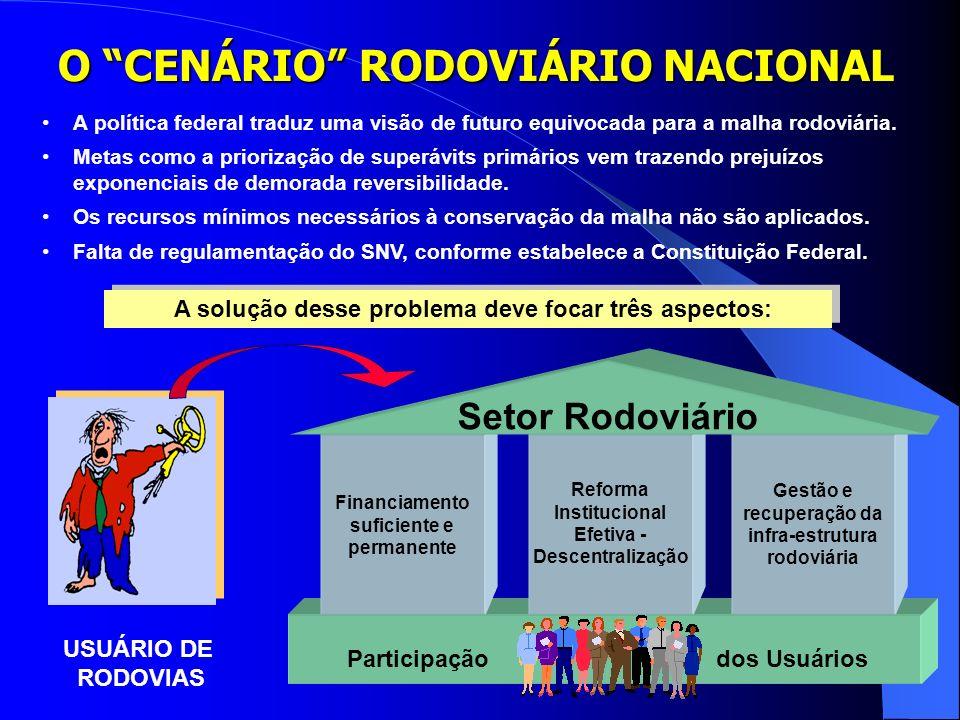 O CENÁRIO RODOVIÁRIO NACIONAL A solução desse problema deve focar três aspectos: USUÁRIO DE RODOVIAS A política federal traduz uma visão de futuro equivocada para a malha rodoviária.