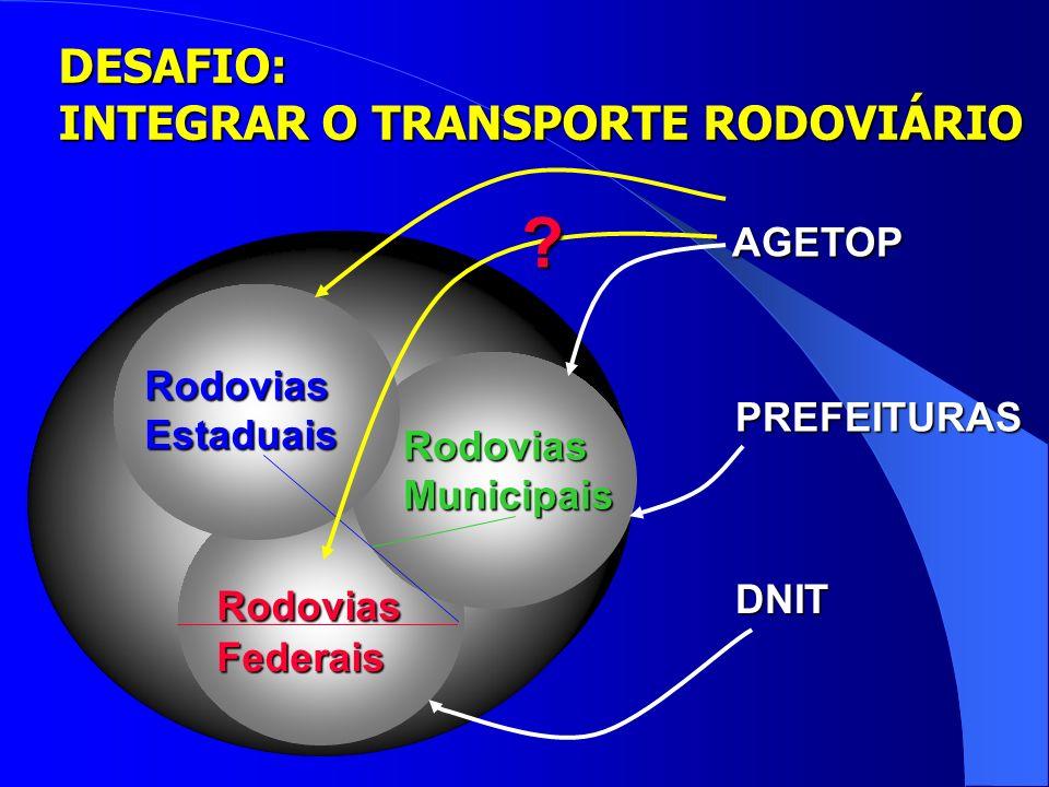 DESAFIO: INTEGRAR O TRANSPORTE RODOVIÁRIO Rodovias Federais RodoviasMunicipais RodoviasEstaduais AGETOP PREFEITURAS DNIT ?