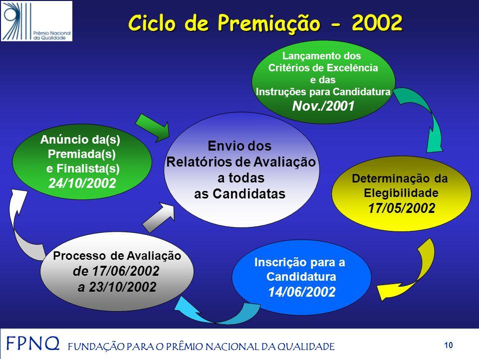 FPNQ FUNDAÇÃO PARA O PRÊMIO NACIONAL DA QUALIDADE 9 Categorias de Premiação PNQ 2002 Organizações Sem Fins Lucrativos Grandes Empresas Grandes Empresa