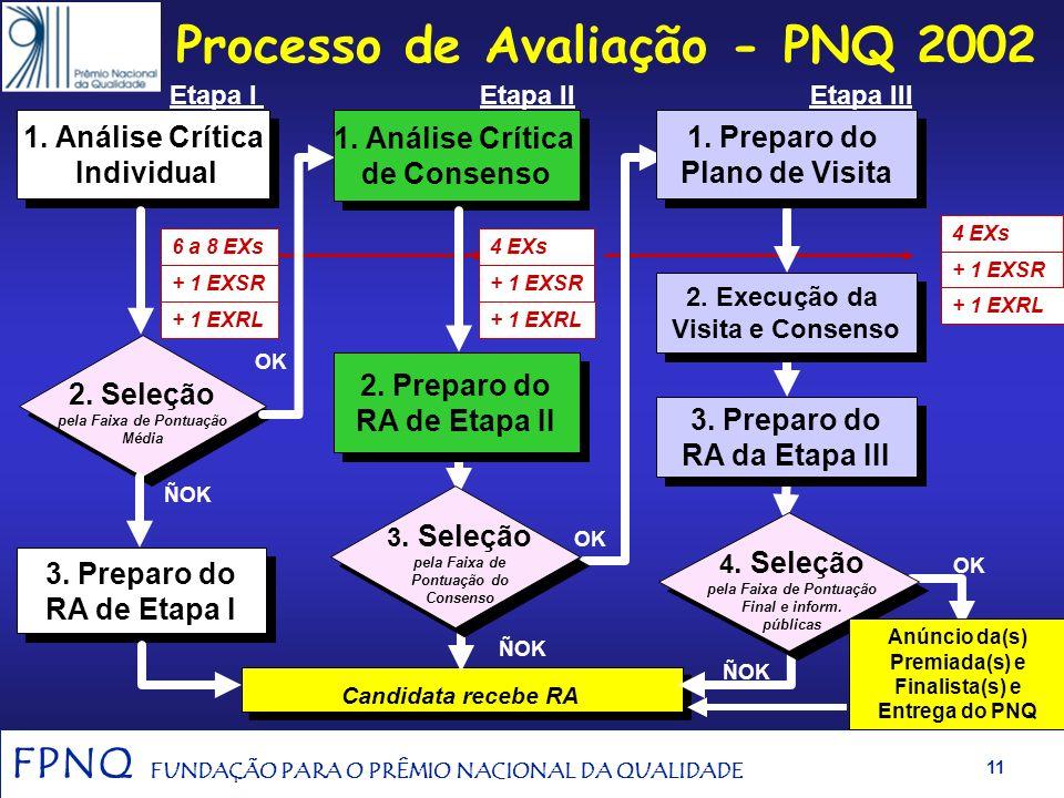 FPNQ FUNDAÇÃO PARA O PRÊMIO NACIONAL DA QUALIDADE 10 Ciclo de Premiação - 2002 Lançamento dos Critérios de Excelência e das Instruções para Candidatur