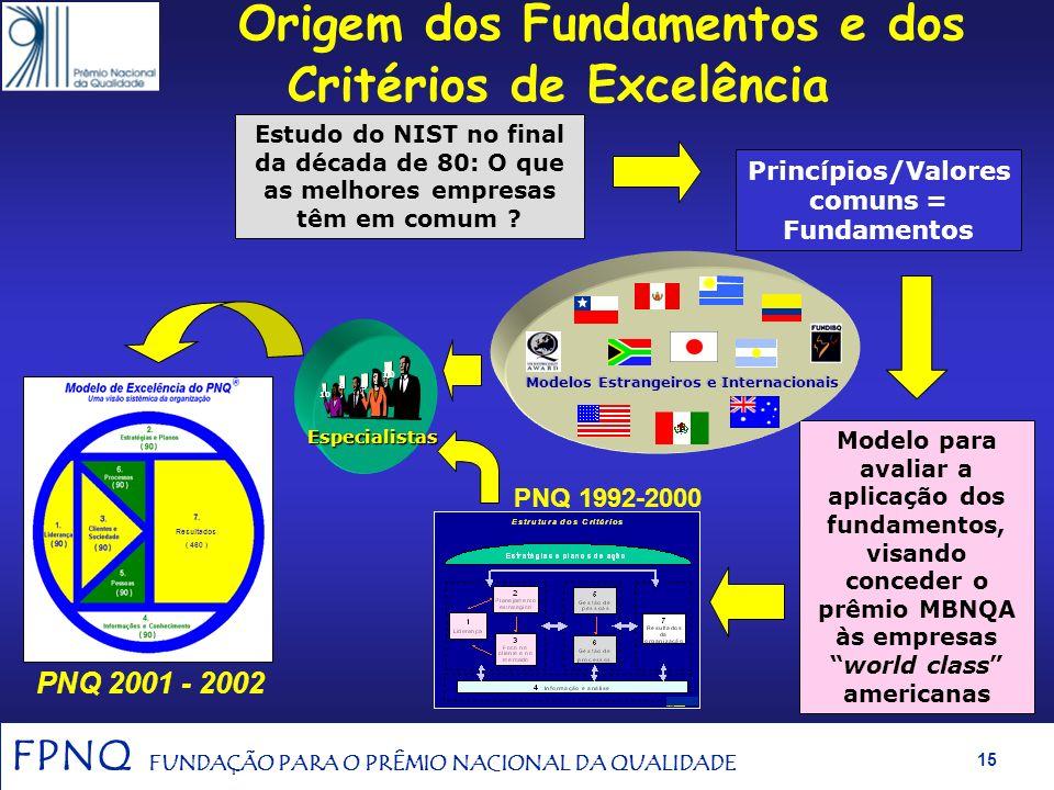 FPNQ FUNDAÇÃO PARA O PRÊMIO NACIONAL DA QUALIDADE 14 FPNQ e PNQ Referenciais Pesquisa da Interscience (set./2000) FPNQ - Top of Mind das Instituições