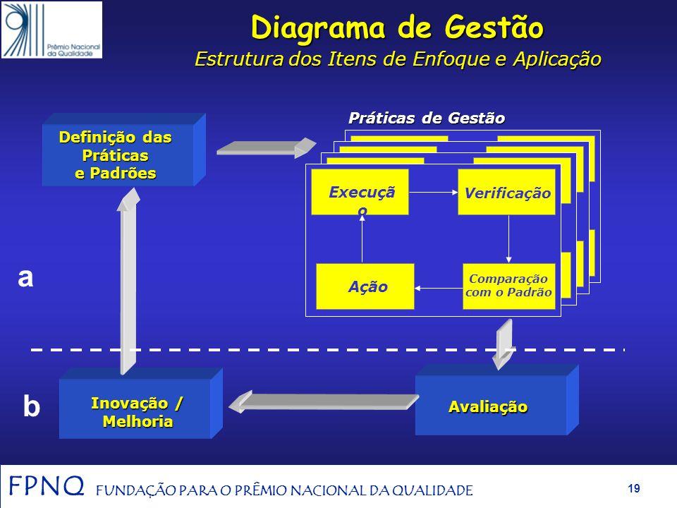 FPNQ FUNDAÇÃO PARA O PRÊMIO NACIONAL DA QUALIDADE 18 7. Resultados (460) 3. Clientes e Sociedade (90) 6. Processos (90) 5. Pessoas (90) 4. Informações