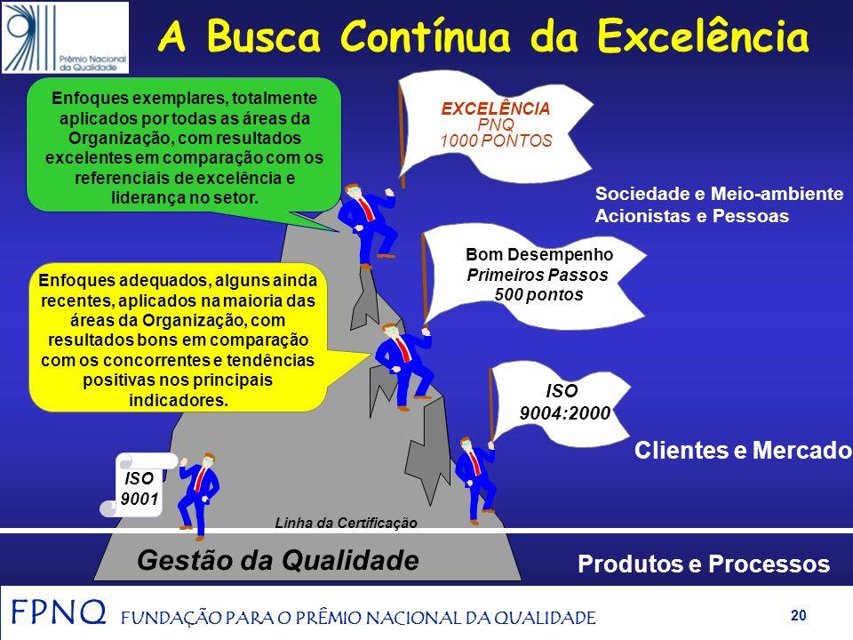 FPNQ FUNDAÇÃO PARA O PRÊMIO NACIONAL DA QUALIDADE 19 Diagrama de Gestão Avaliação Inovação / Melhoria Definição das Práticas e Padrões Práticas de Ges