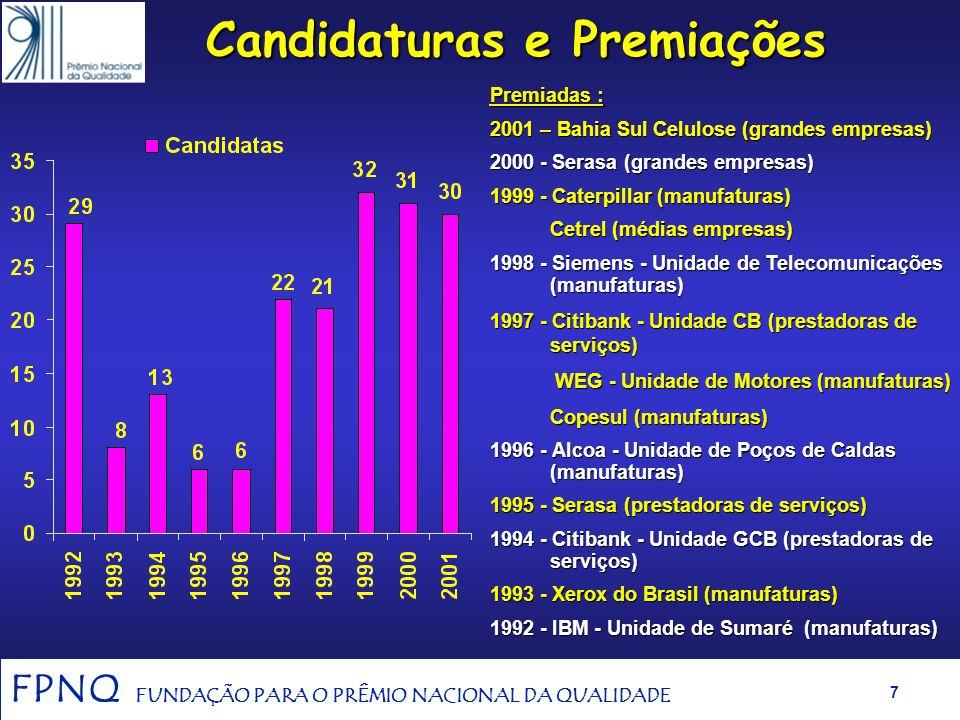 FPNQ FUNDAÇÃO PARA O PRÊMIO NACIONAL DA QUALIDADE 6 Indicadores da FPNQ/PNQ (92/01) 10 Ciclos de premiação implementados 198 Candidaturas e Relatórios