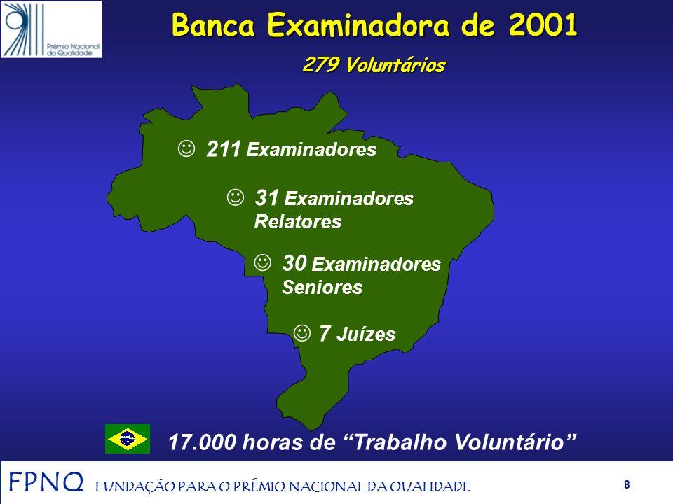 FPNQ FUNDAÇÃO PARA O PRÊMIO NACIONAL DA QUALIDADE 7 Candidaturas e Premiações Premiadas : 2001 – Bahia Sul Celulose (grandes empresas) 2000 - Serasa (
