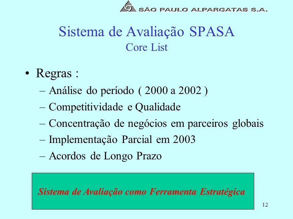 12 Sistema de Avaliação SPASA Core List Regras : –Análise do período ( 2000 a 2002 ) –Competitividade e Qualidade –Concentração de negócios em parceir