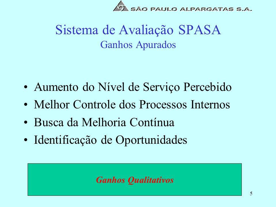 5 Sistema de Avaliação SPASA Ganhos Apurados Aumento do Nível de Serviço Percebido Melhor Controle dos Processos Internos Busca da Melhoria Contínua I