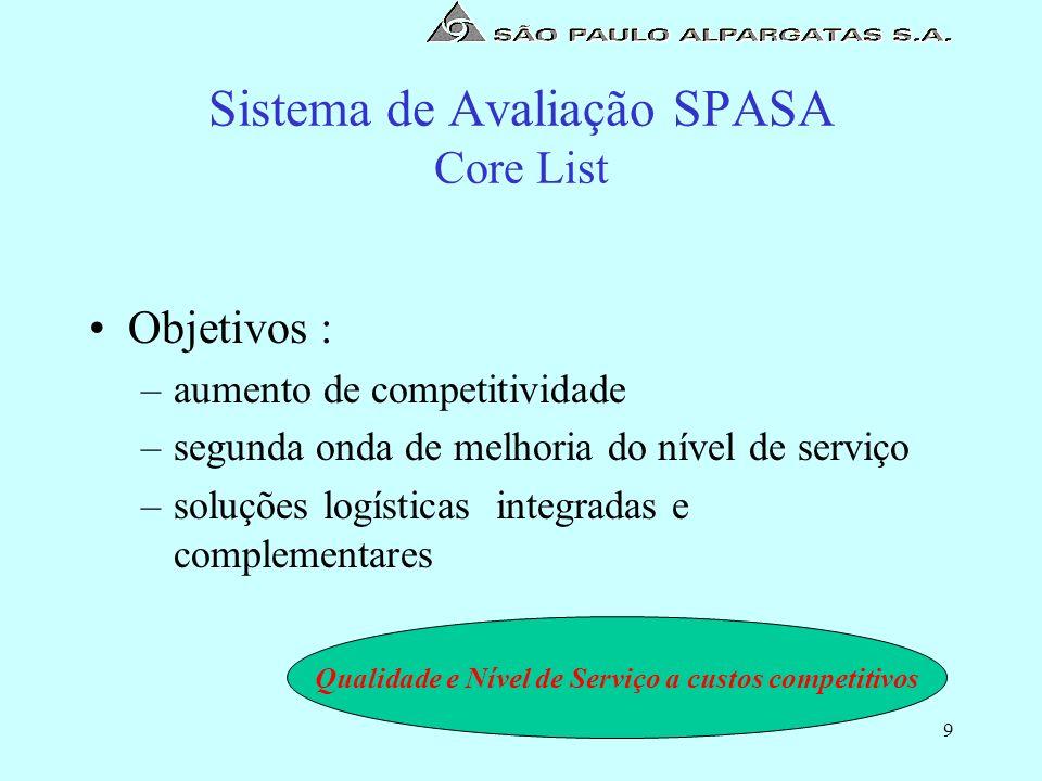 10 Sistema de Avaliação SPASA Core List Vantagens : –redução de custos logísticos –serviço de melhor qualidade percebida ( cliente final ) –integração e automação de processos –incremento da lucratividade para a SPASA e para os parceiros estratégicos