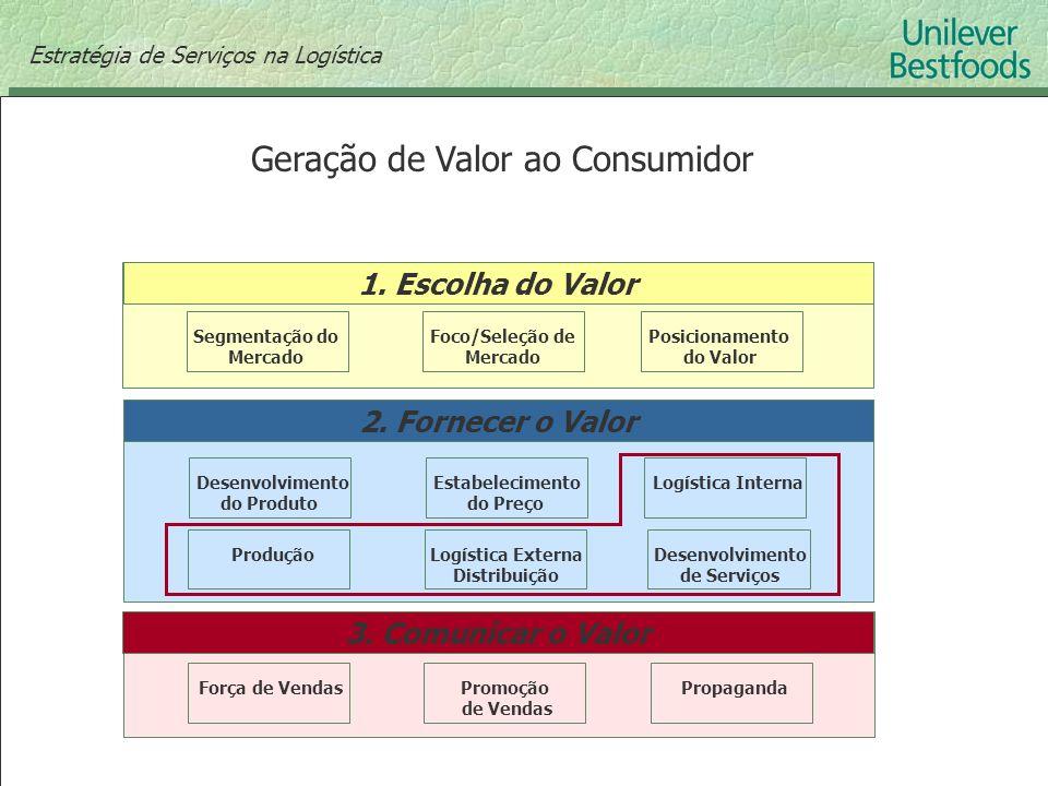 1. Escolha do Valor Segmentação do Mercado Foco/Seleção de Mercado Posicionamento do Valor 2. Fornecer o Valor Desenvolvimento do Produto Estabelecime