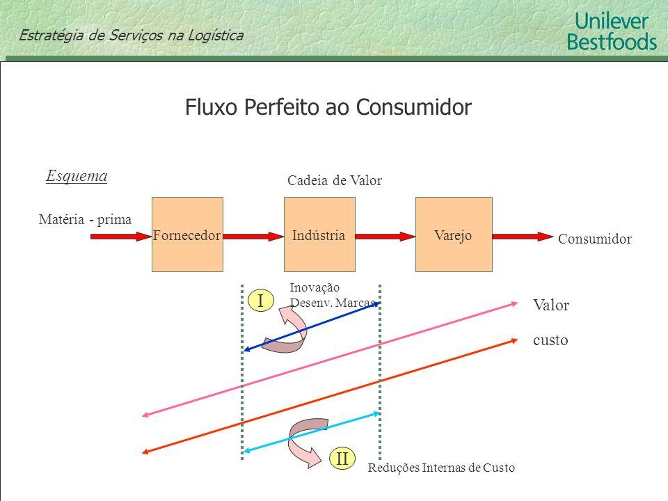 Fluxo Perfeito ao Consumidor FornecedorIndústriaVarejo Cadeia de Valor Consumidor Esquema I II Inovação Desenv. Marcas. Reduções Internas de Custo Val