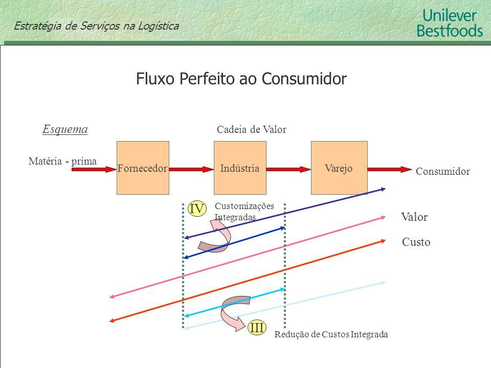 Fluxo Perfeito ao Consumidor FornecedorIndústriaVarejo Matéria - prima Cadeia de Valor Consumidor Esquema IV III Redução de Custos Integrada Customiza