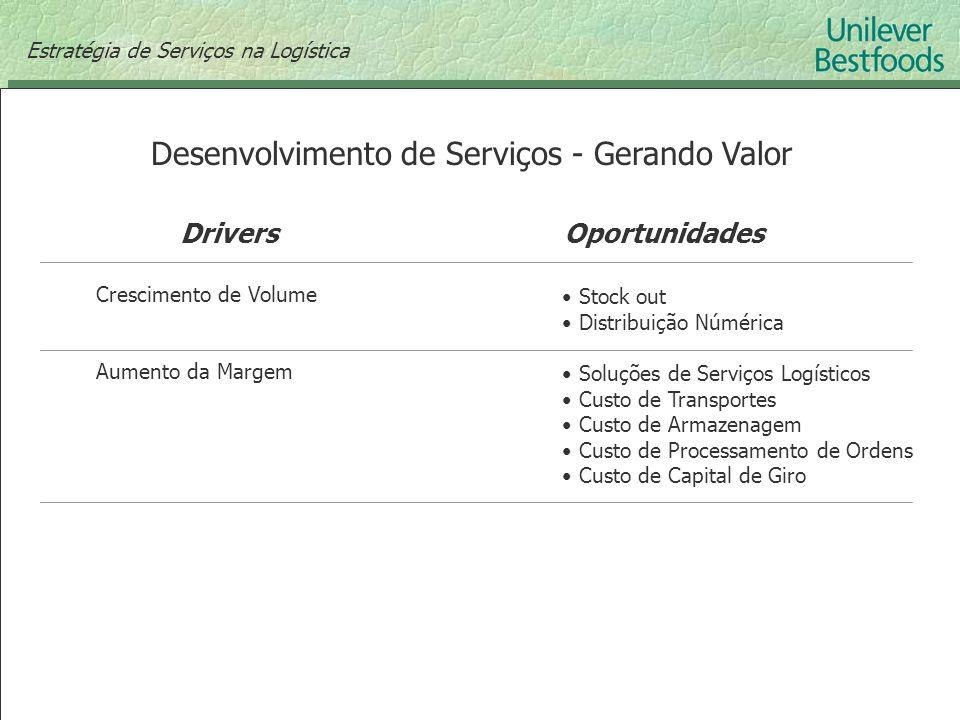 Desenvolvimento de Serviços - Gerando Valor DriversOportunidades Estratégia de Serviços na Logística Crescimento de Volume Aumento da Margem Stock out