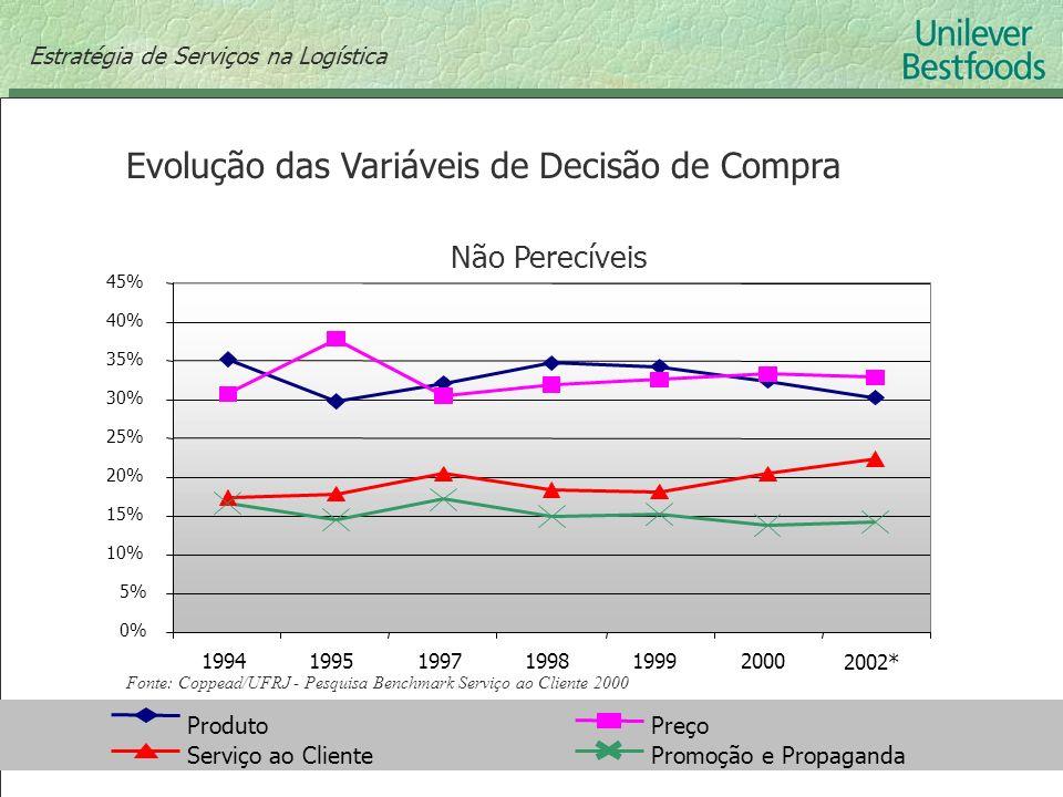 ProdutoPreço Serviço ao ClientePromoção e Propaganda (escala 0 a 100%) Não Perecíveis Fonte: Coppead/UFRJ - Pesquisa Benchmark Serviço ao Cliente 2000