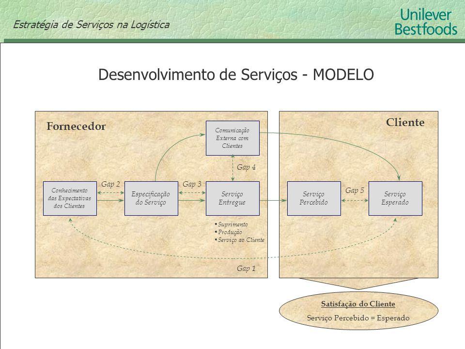 Conhecimento das Expectativas dos Clientes Especificação do Serviço Serviço Entregue Serviço Percebido Serviço Esperado Comunicação Externa com Client