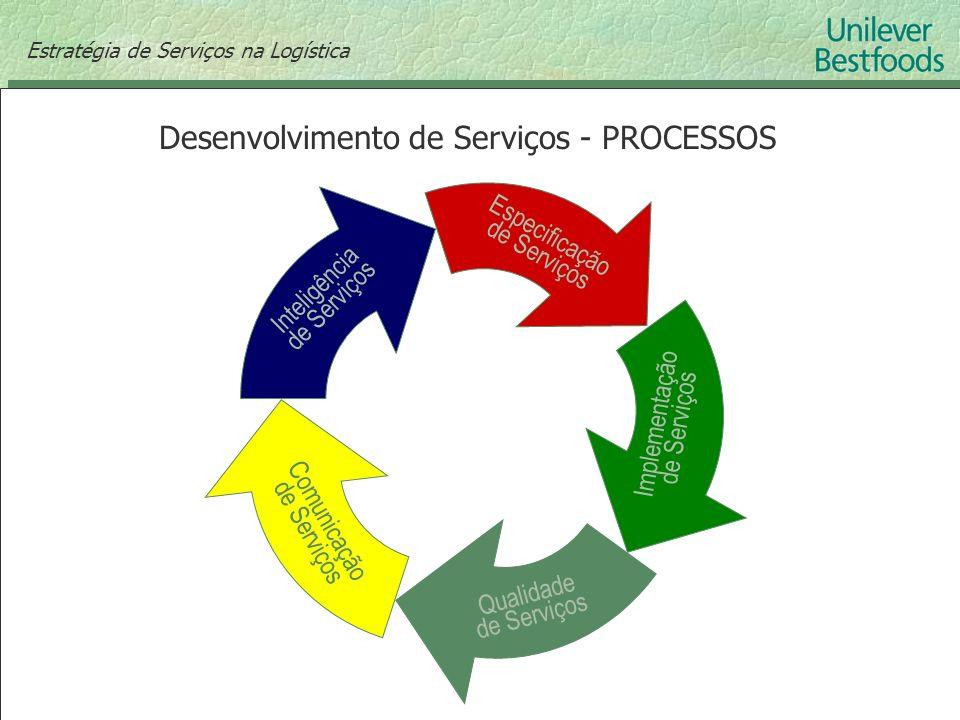 Desenvolvimento de Serviços - PROCESSOS Inteligência de Serviços Especificação de Serviços Implementação de Serviços Qualidade de Serviços Comunicação