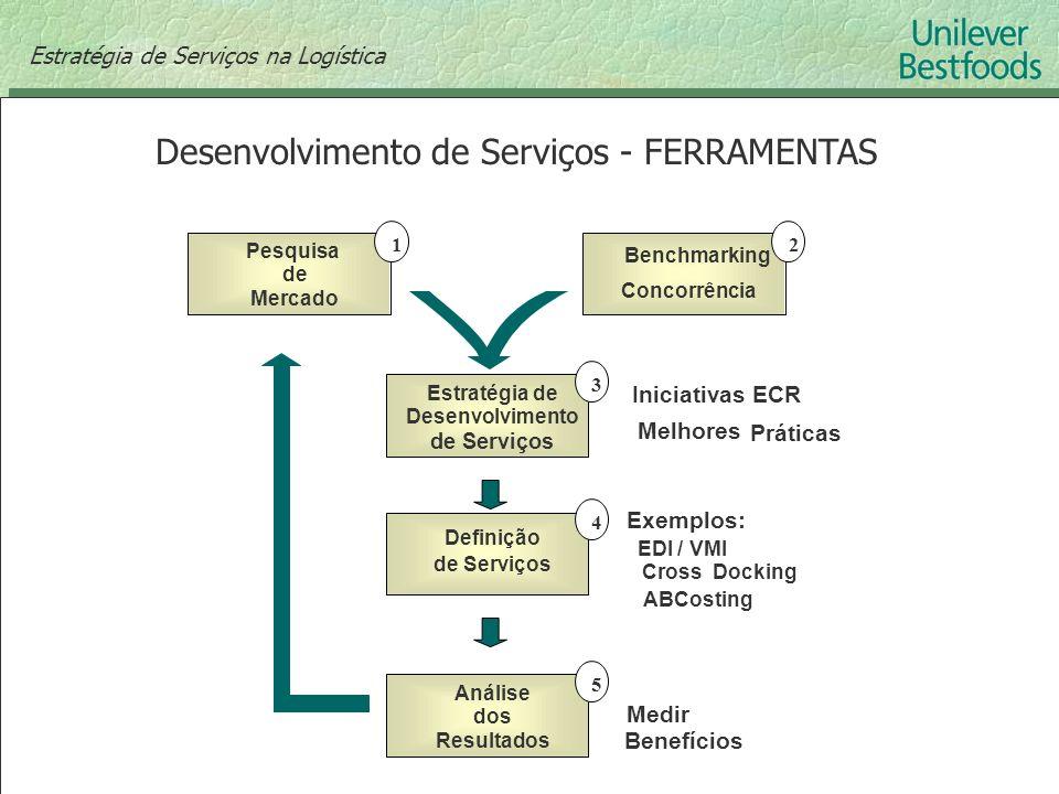 Desenvolvimento de Serviços - FERRAMENTAS Pesquisa de Mercado Benchmarking Concorrência 12 Estratégia de Desenvolvimento de Serviços Iniciativas ECR M