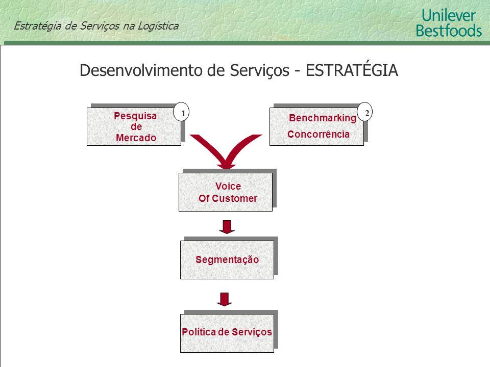 Desenvolvimento de Serviços - ESTRATÉGIA Estratégia de Serviços na Logística Pesquisa de Mercado Benchmarking Concorrência 12 Voice Of Customer Segmen