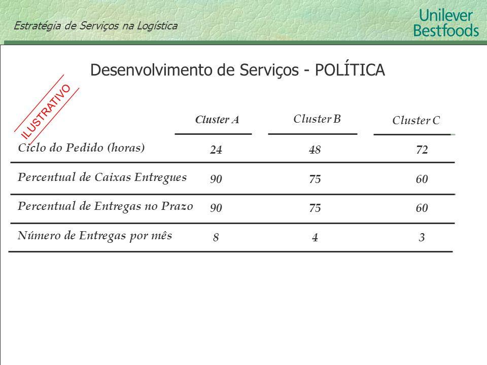 Desenvolvimento de Serviços - POLÍTICA Ciclo do Pedido (horas) Percentual de Caixas Entregues Percentual de Entregas no Prazo Número de Entregas por m