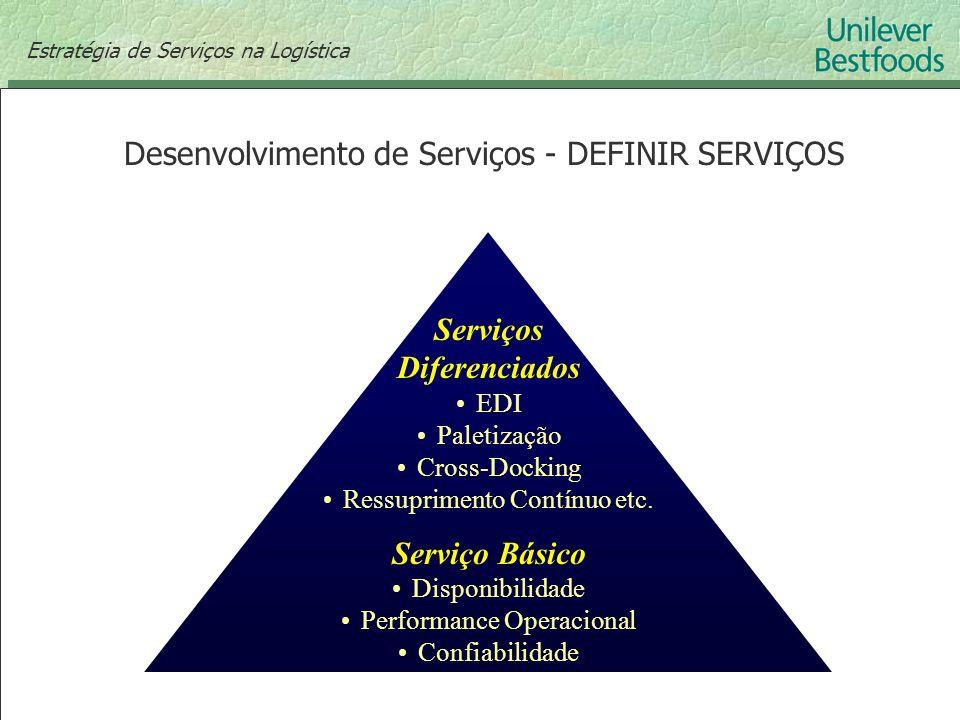 Serviços Diferenciados EDI Paletização Cross-Docking Ressuprimento Contínuo etc. Serviço Básico Disponibilidade Performance Operacional Confiabilidade