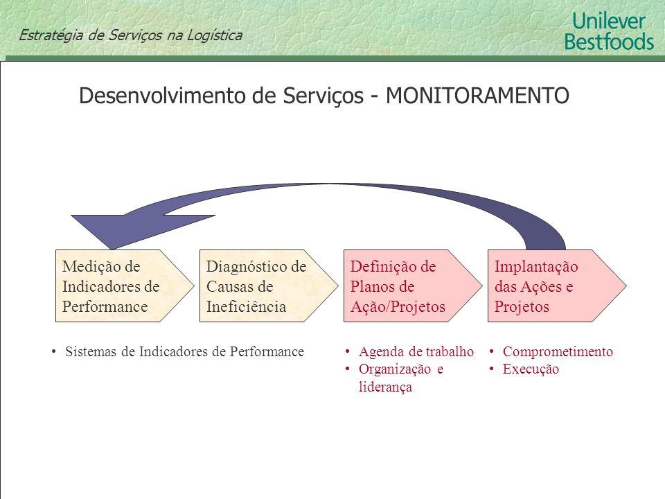 Desenvolvimento de Serviços - MONITORAMENTO Estratégia de Serviços na Logística Diagnóstico de Causas de Ineficiência Medição de Indicadores de Perfor