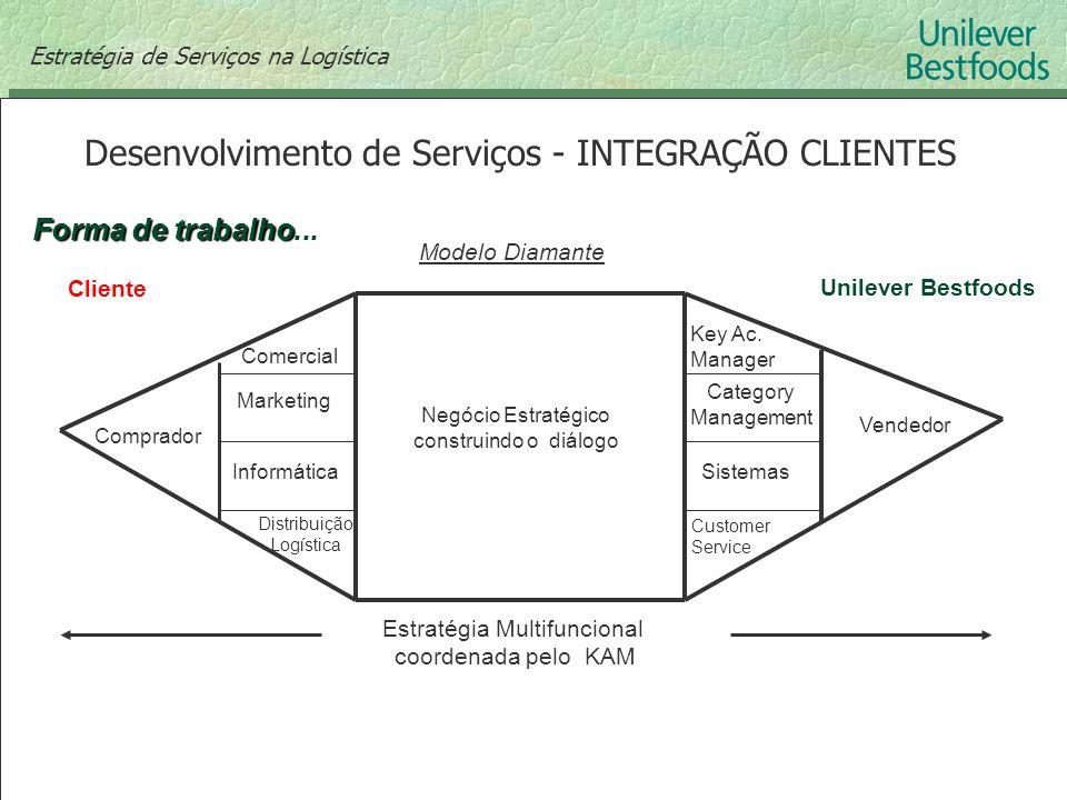 Desenvolvimento de Serviços - INTEGRAÇÃO CLIENTES Estratégia de Serviços na Logística Forma de trabalho Forma de trabalho... Modelo Diamante Negócio E
