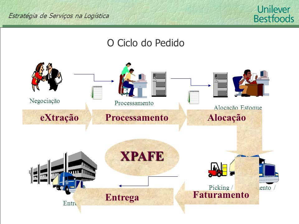 O Ciclo do Pedido Negociação Processamento Alocação Estoque Picking / Carregamento / Faturamento Entrega XPAFE AlocaçãoeXtraçãoProcessamento Faturamen