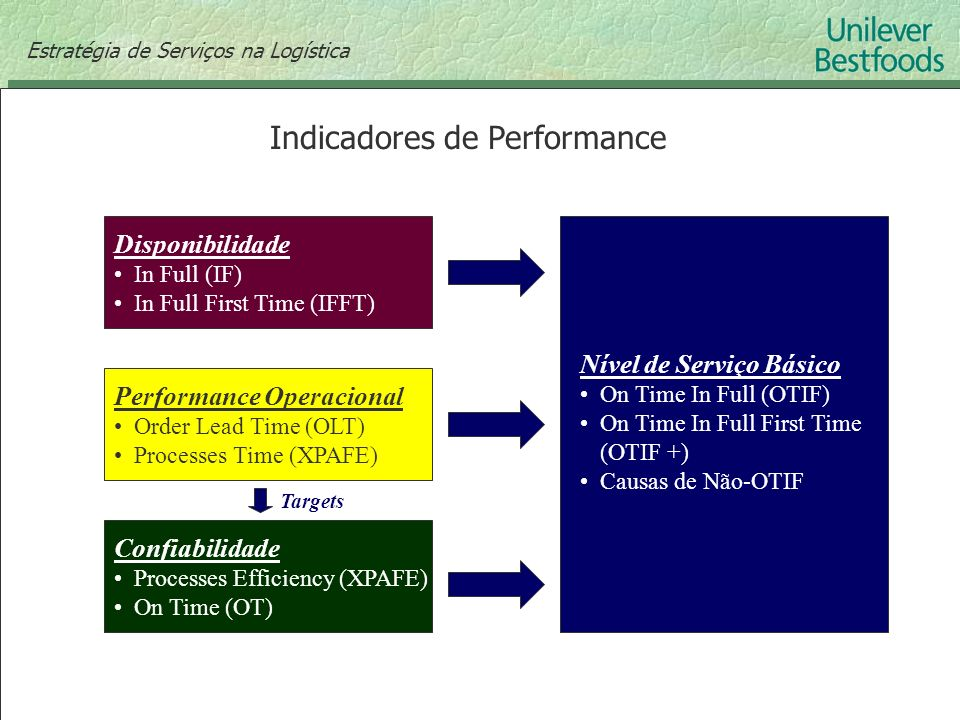 Indicadores de Performance Disponibilidade In Full (IF) In Full First Time (IFFT) Performance Operacional Order Lead Time (OLT) Processes Time (XPAFE)