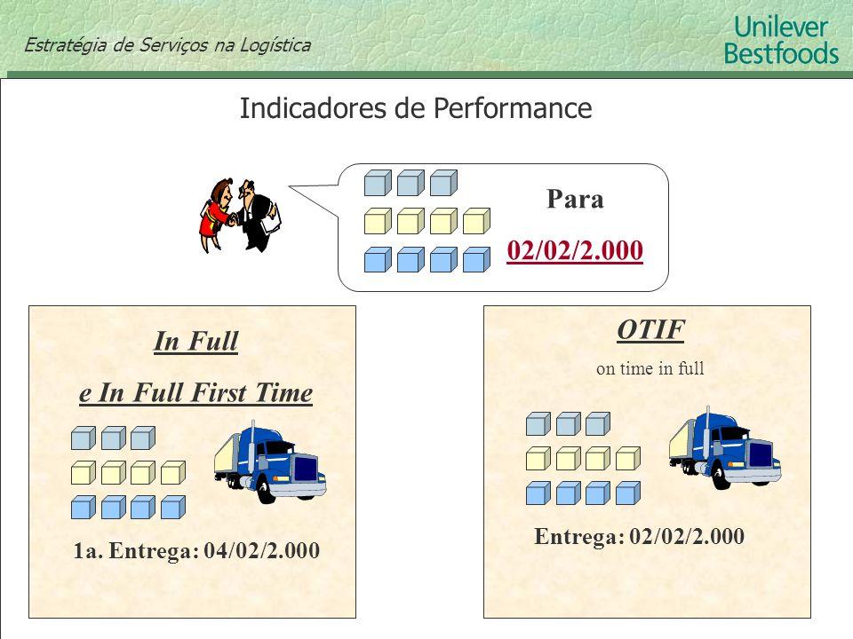 Indicadores de Performance Para 02/02/2.000 Estratégia de Serviços na Logística OTIF on time in full In Full e In Full First Time 1a. Entrega: 04/02/2