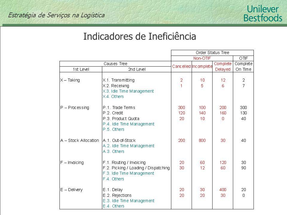 Indicadores de Ineficiência Estratégia de Serviços na Logística