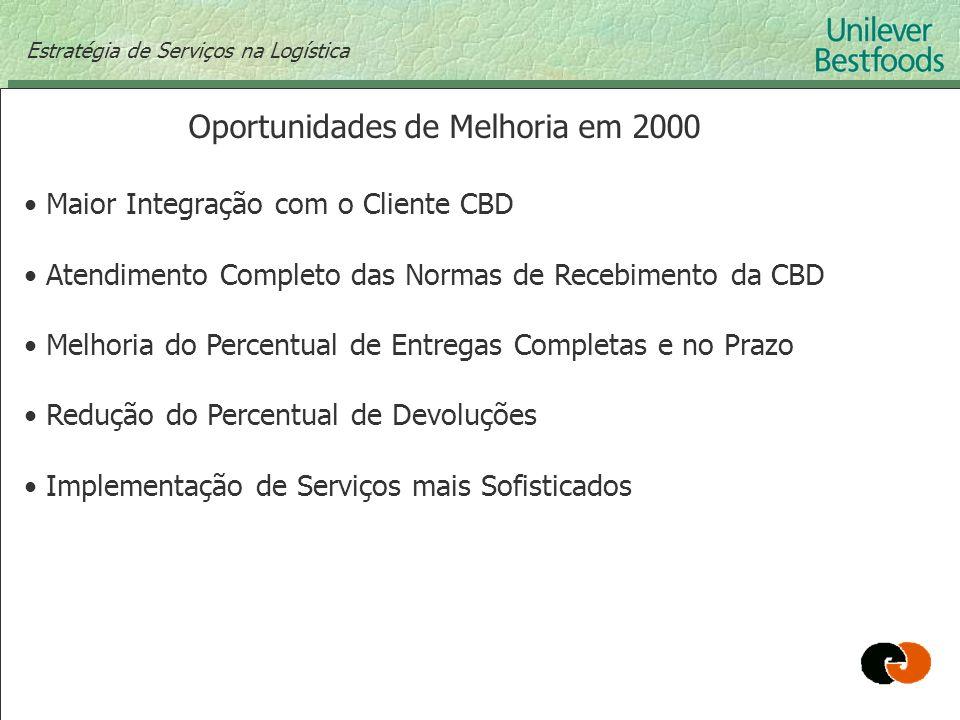 Estratégia de Serviços na Logística Oportunidades de Melhoria em 2000 Maior Integração com o Cliente CBD Atendimento Completo das Normas de Recebiment