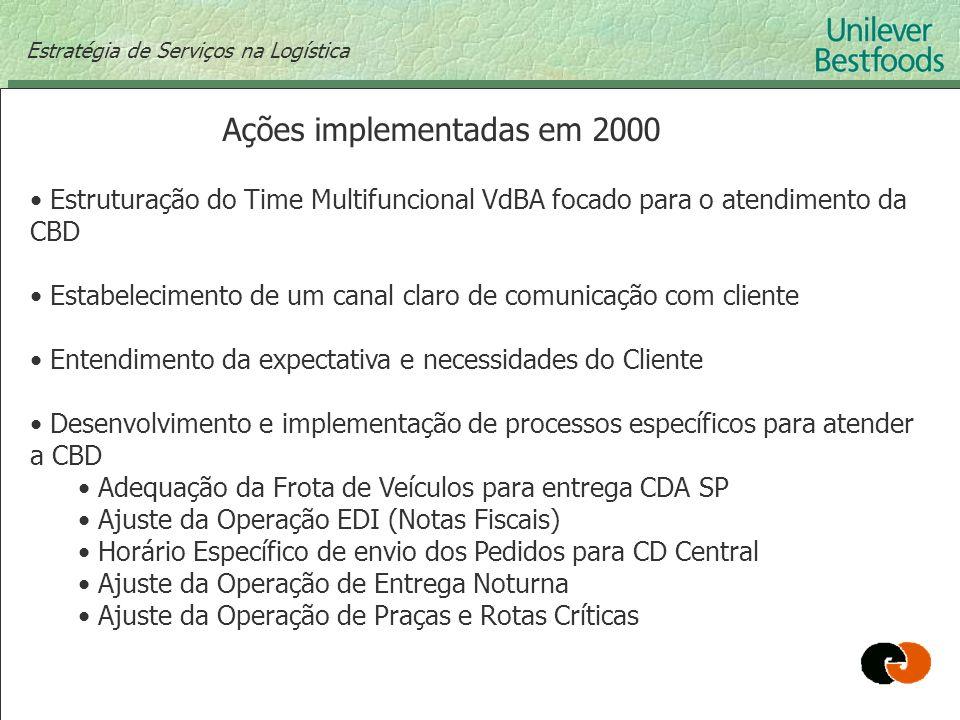 Estratégia de Serviços na Logística Ações implementadas em 2000 Estruturação do Time Multifuncional VdBA focado para o atendimento da CBD Estabelecime