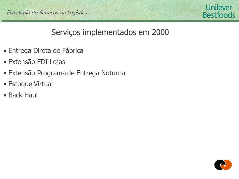 Estratégia de Serviços na Logística Serviços implementados em 2000 Entrega Direta de Fábrica Extensão EDI Lojas Extensão Programa de Entrega Noturna E