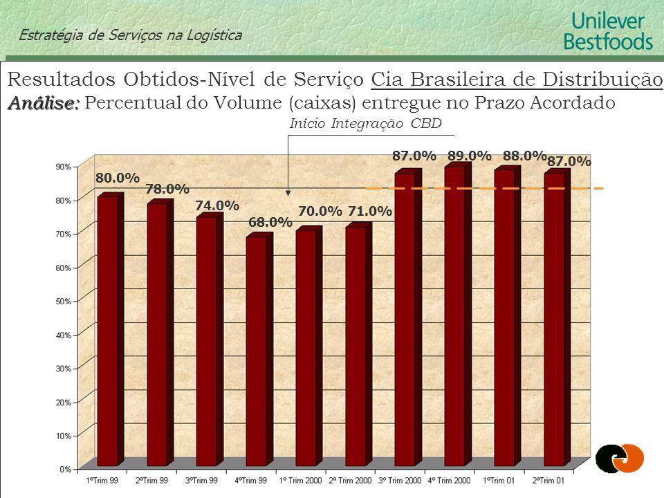 Estratégia de Serviços na Logística Resultados Obtidos-Nível de Serviço Cia Brasileira de Distribuição Análise: Análise: Percentual do Volume (caixas)