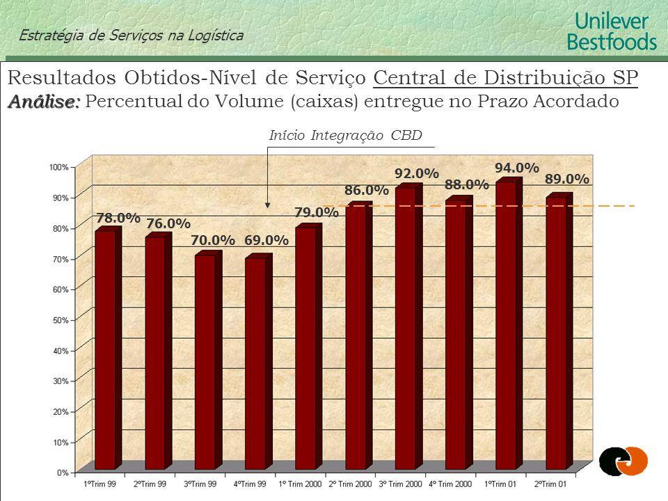 Estratégia de Serviços na Logística Resultados Obtidos-Nível de Serviço Central de Distribuição SP Análise: Análise: Percentual do Volume (caixas) ent