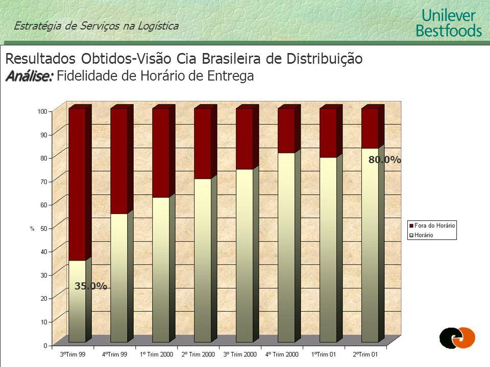 Estratégia de Serviços na Logística Resultados Obtidos-Visão Cia Brasileira de Distribuição Análise: Análise: Fidelidade de Horário de Entrega 80.0% 3