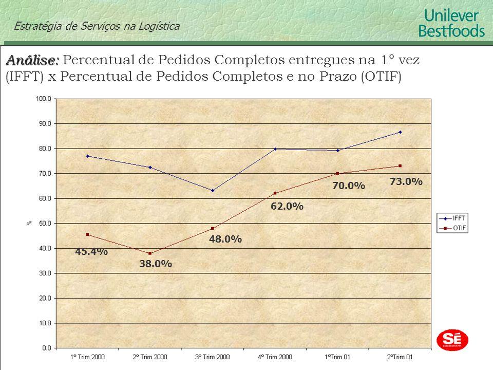 Estratégia de Serviços na Logística Análise: Análise: Percentual de Pedidos Completos entregues na 1º vez (IFFT) x Percentual de Pedidos Completos e n