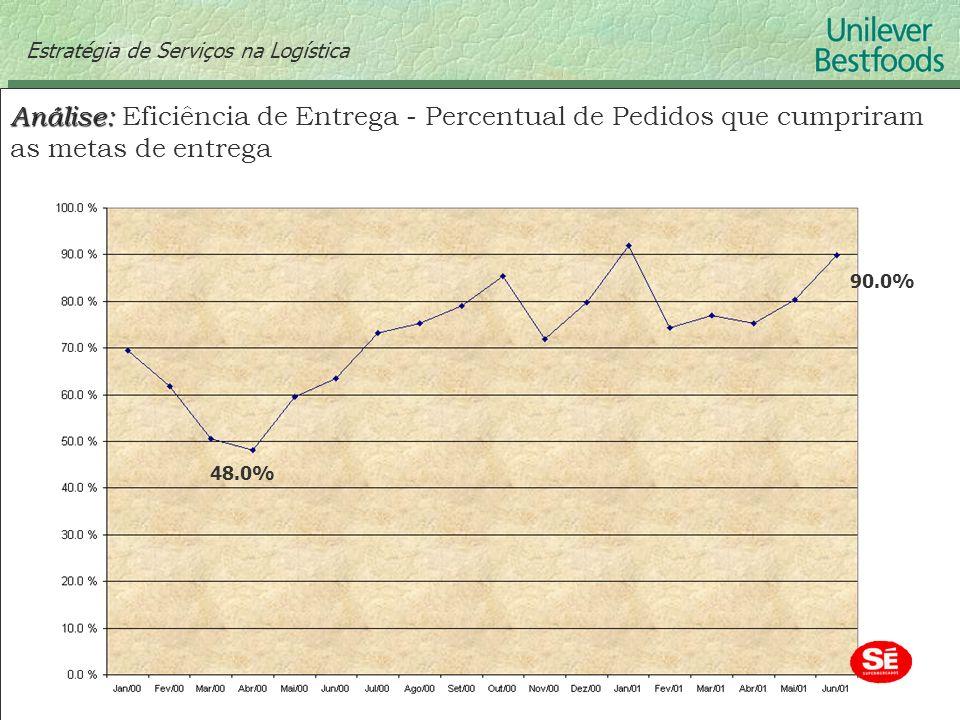 Estratégia de Serviços na Logística Análise: Análise: Eficiência de Entrega - Percentual de Pedidos que cumpriram as metas de entrega 90.0% 48.0%