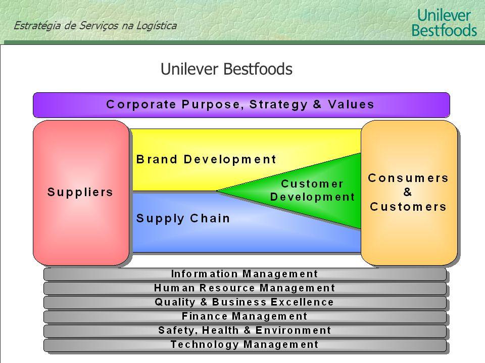Estratégia de Serviços na Logística Unilever Bestfoods