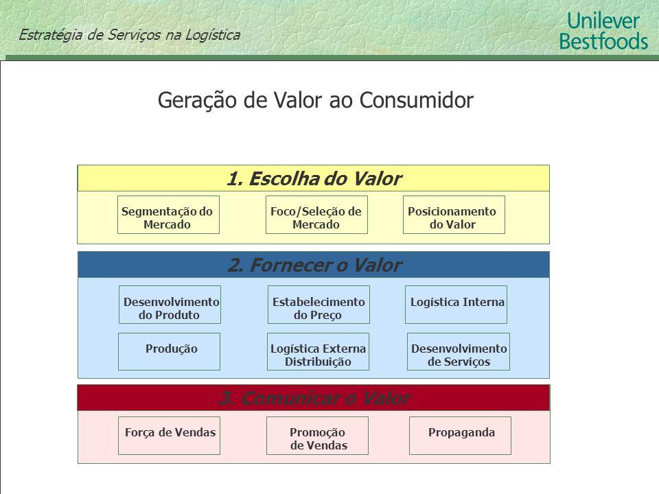 Geração de Valor ao Consumidor 1. Escolha do Valor Segmentação do Mercado Foco/Seleção de Mercado Posicionamento do Valor 2. Fornecer o Valor Desenvol