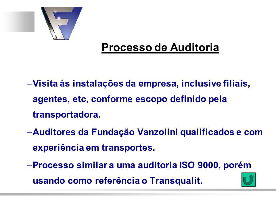 Processo de Auditoria –Visita às instalações da empresa, inclusive filiais, agentes, etc, conforme escopo definido pela transportadora. –Auditores da