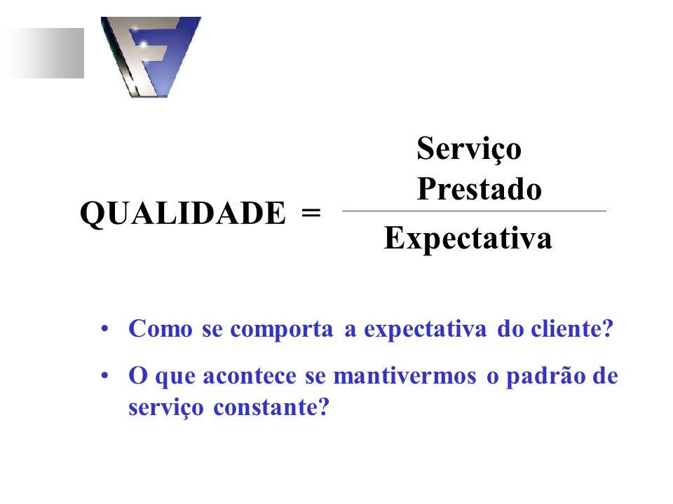 QUALIDADE = Serviço Prestado Expectativa Como se comporta a expectativa do cliente? O que acontece se mantivermos o padrão de serviço constante?