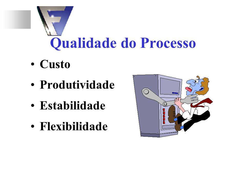 Qualidade do Processo Custo Produtividade Estabilidade Flexibilidade