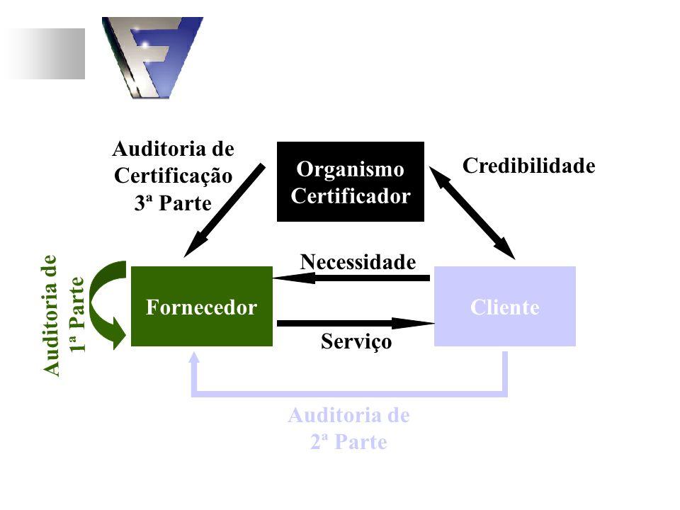 FornecedorCliente Necessidade Serviço Credibilidade Organismo Certificador Auditoria de Certificação 3ª Parte Auditoria de 2ª Parte Auditoria de 1ª Pa