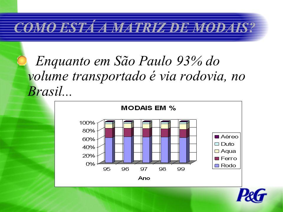 COMO ESTÁ A MATRIZ DE MODAIS? Enquanto em São Paulo 93% do volume transportado é via rodovia, no Brasil...